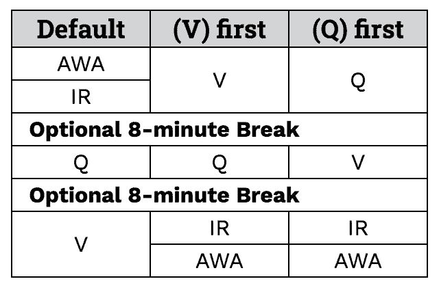 GMAT order options with breaks.